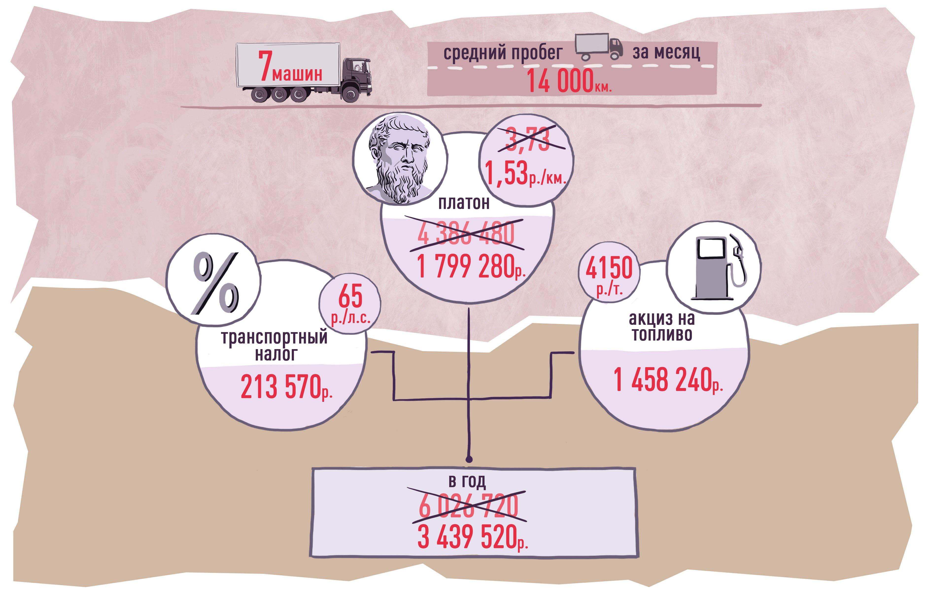 схема лицензирования на автоперевозках по россии