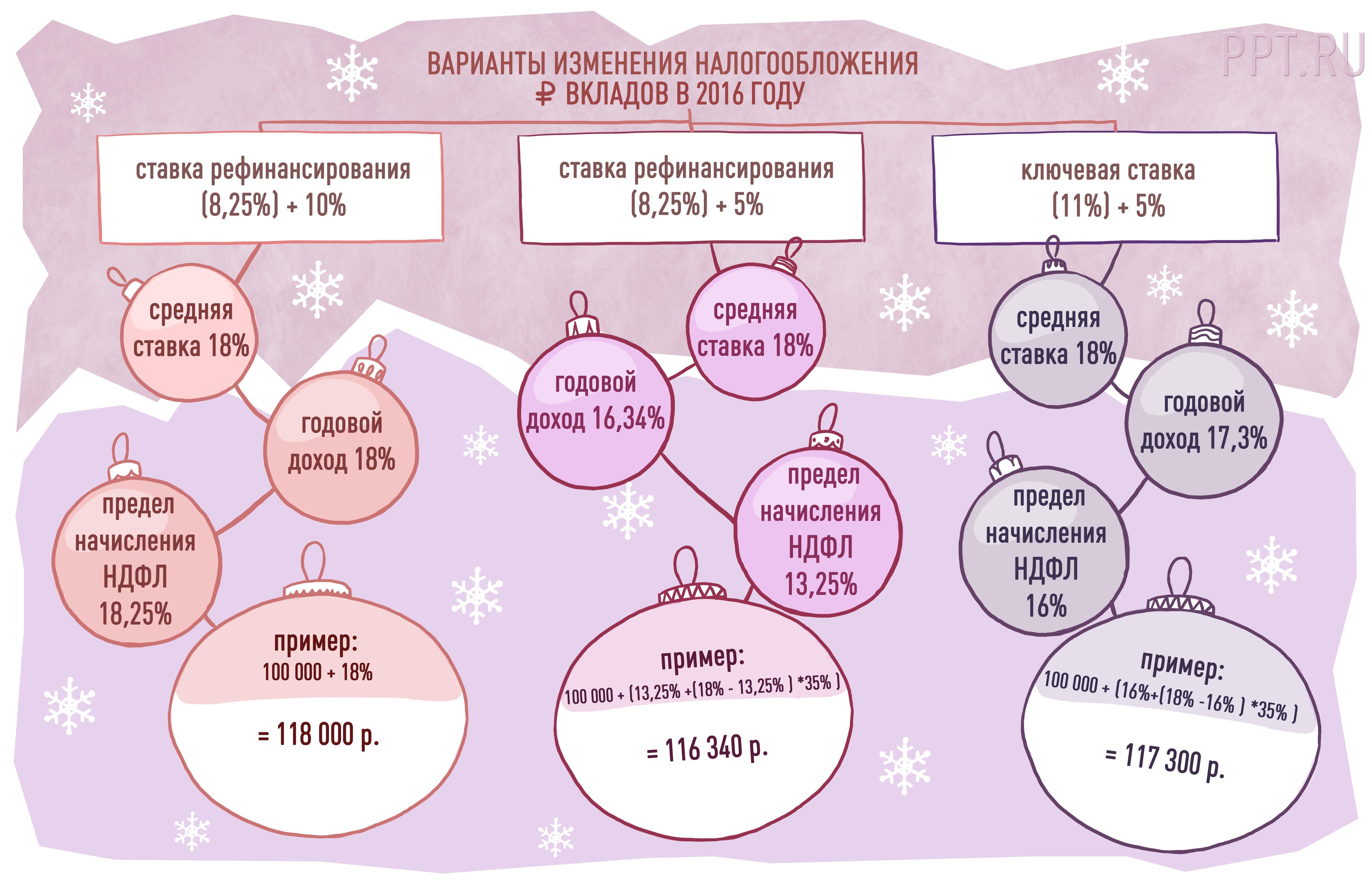 Облагаются ли проценты по вкладам ндфл характеристику с места работы в суд Костромская улица