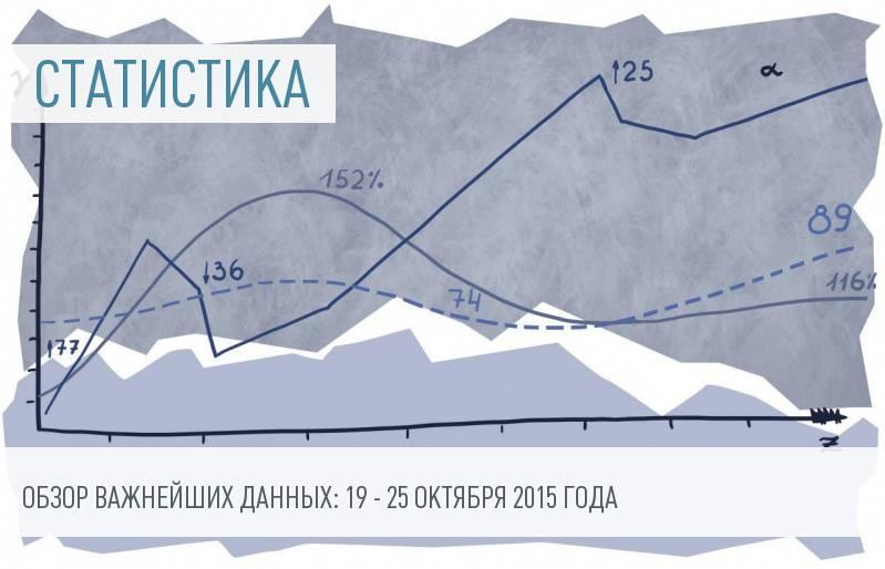 Обзор статистических данных: 19 – 25 октября 2015 года