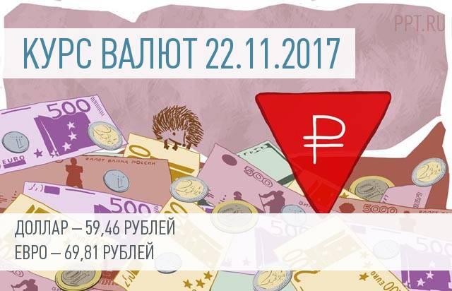 Курс валют на 22 ноября