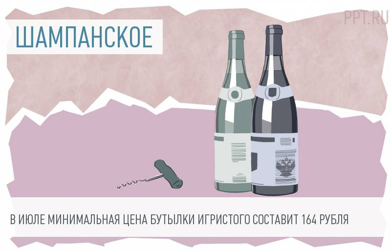 Минимальные цены на шампанское