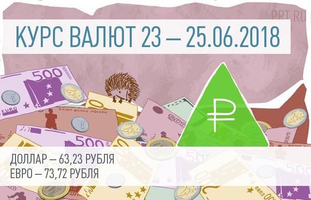 Курс валют на 23 – 25 июня